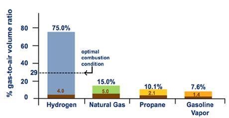 Photo Figure 3 Flammability Range