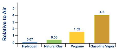 Photo: Figure 1 - Relative Vapor Density